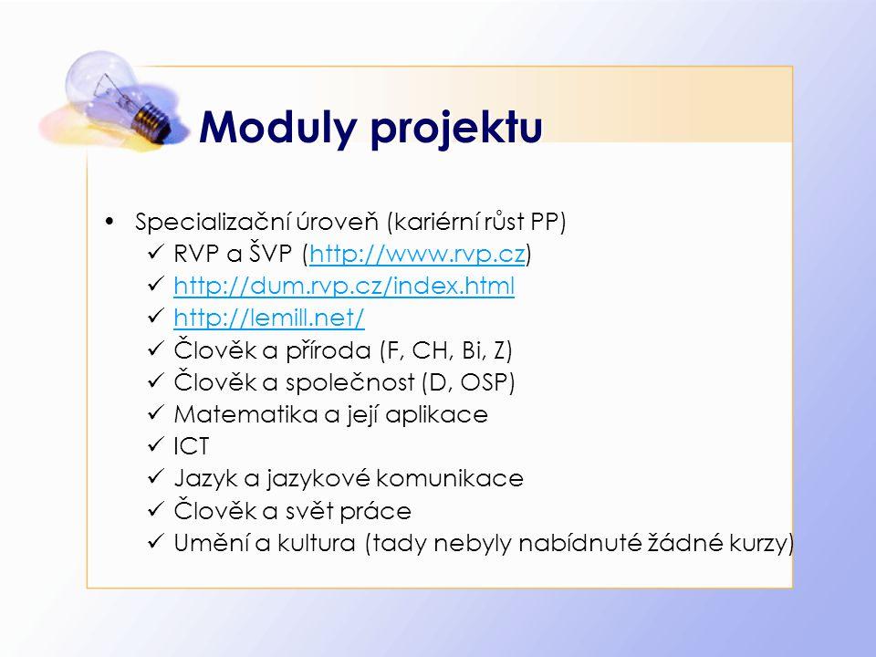 Moduly projektu Specializační úroveň (kariérní růst PP) RVP a ŠVP (http://www.rvp.cz)http://www.rvp.cz http://dum.rvp.cz/index.html http://lemill.net/ Člověk a příroda (F, CH, Bi, Z) Člověk a společnost (D, OSP) Matematika a její aplikace ICT Jazyk a jazykové komunikace Člověk a svět práce Umění a kultura (tady nebyly nabídnuté žádné kurzy)
