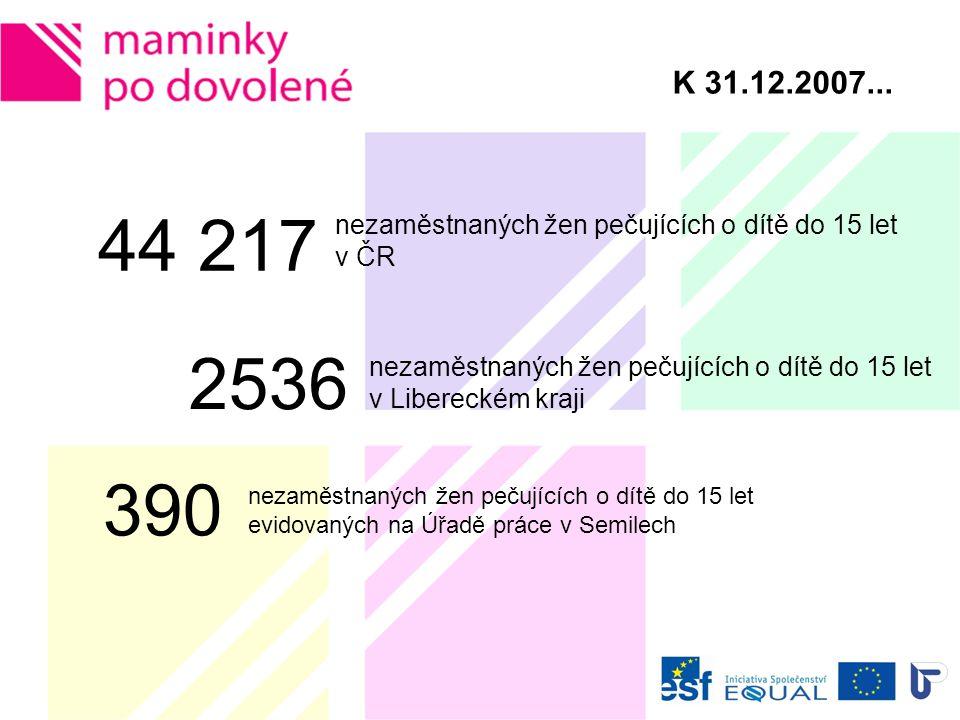 Z čeho vycházíme... Zdroj: Úřad práce Semily Struktura nezaměstnanosti v ČR ke dni 31.12.2007