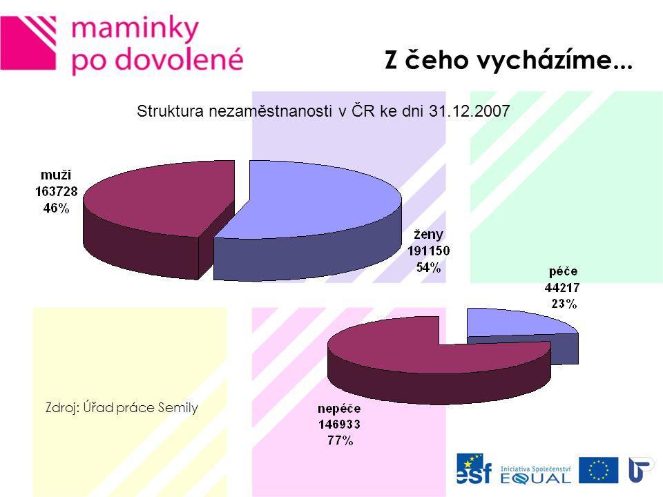 Struktura nezaměstnanosti v Libereckém kraji ke dni 31.12.2007 Z čeho vycházíme...