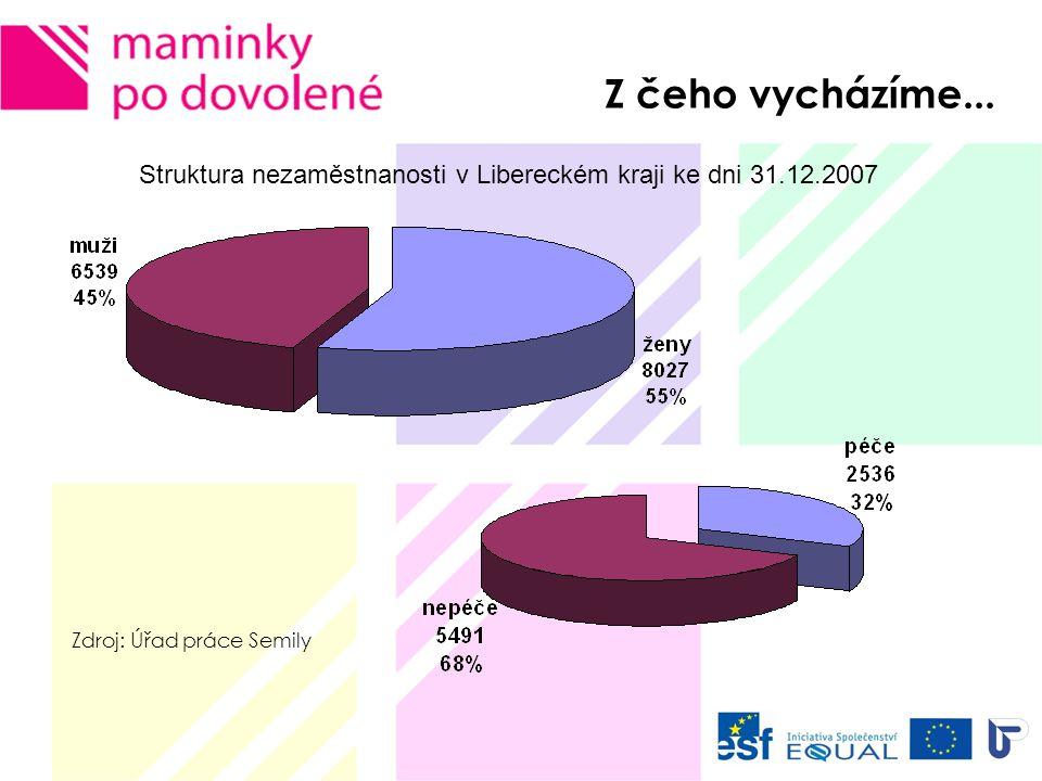 !!!!!!!!.V ČR – každá 5. nezaměstnaná žena je žena pečující o dítě do 15-ti let.