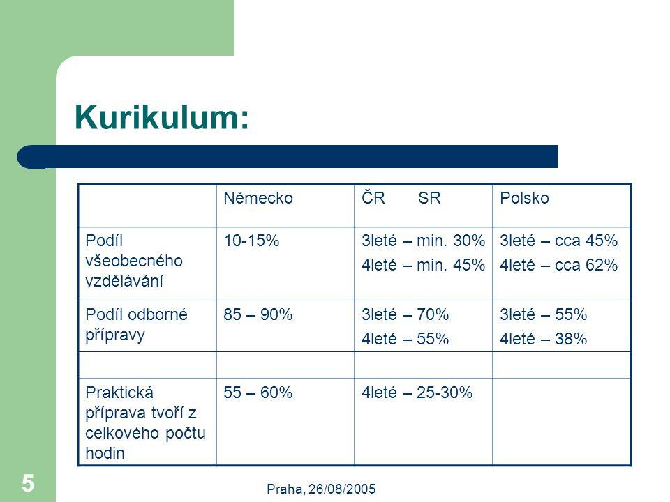 Praha, 26/08/2005 5 Kurikulum: NěmeckoČR SRPolsko Podíl všeobecného vzdělávání 10-15%3leté – min.