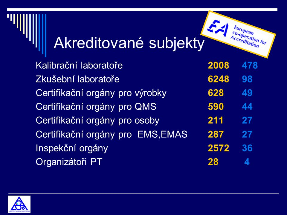 Akreditované subjekty Kalibrační laboratoře2008 478 Zkušební laboratoře6248 98 Certifikační orgány pro výrobky 628 49 Certifikační orgány pro QMS 590