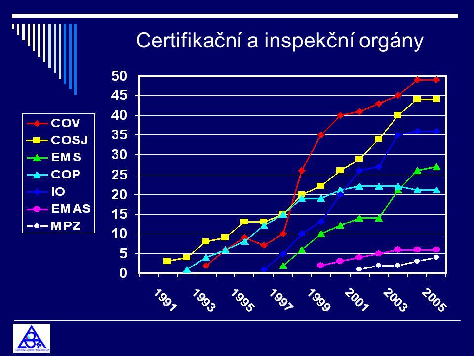 Akreditované subjekty Kalibrační laboratoře2008 478 Zkušební laboratoře6248 98 Certifikační orgány pro výrobky 628 49 Certifikační orgány pro QMS 590 44 Certifikační orgány pro osoby211 27 Certifikační orgány pro EMS,EMAS287 27 Inspekční orgány2572 36 Organizátoři PT 28 4