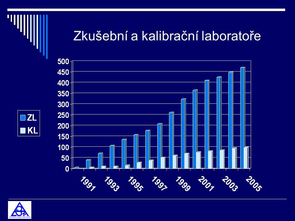 Zkušební a kalibrační laboratoře