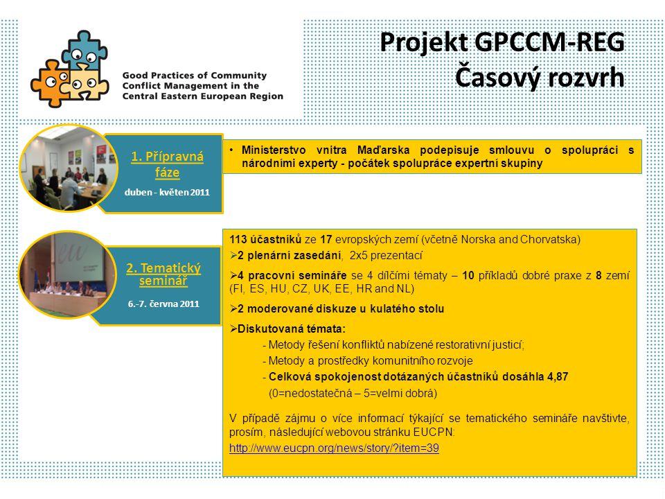 1. Přípravná fáze duben - květen 2011 2. Tematický seminář 6.-7. června 2011 Ministerstvo vnitra Maďarska podepisuje smlouvu o spolupráci s národními