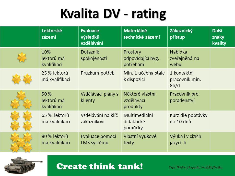 Create think tank! Doc. PhDr. Jaroslav Mužík DrSc. Kvalita DV - rating Lektorské zázemí Evaluace výsledků vzdělávání Materiálně technické zázemí Zákaz