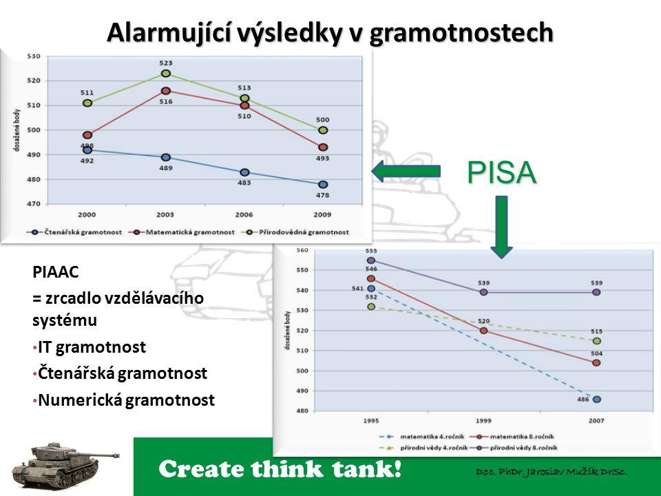 Create think tank! Doc. PhDr. Jaroslav Mužík DrSc. Alarmující výsledky v gramotnostech PISA PIAAC = zrcadlo vzdělávacího systému IT gramotnost Čtenářs