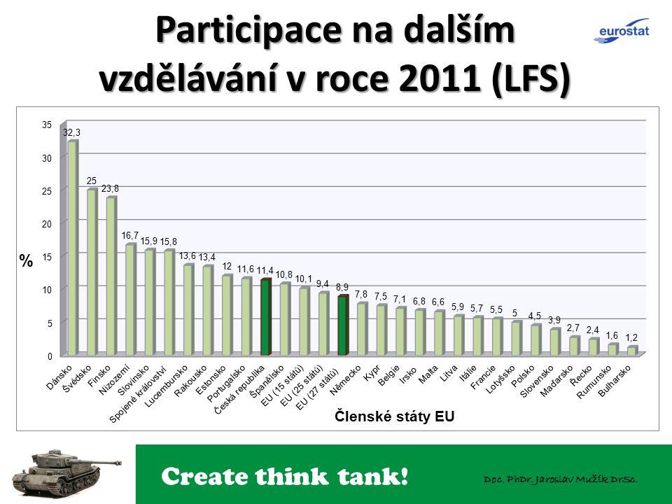 Create think tank! Doc. PhDr. Jaroslav Mužík DrSc. Participace na dalším vzdělávání v roce 2011 (LFS)