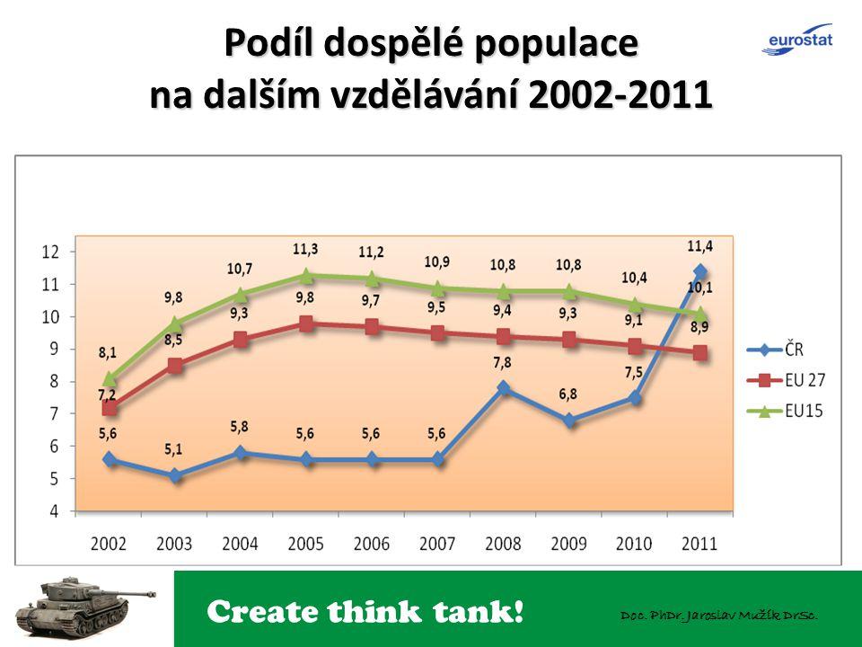 Create think tank! Doc. PhDr. Jaroslav Mužík DrSc. Podíl dospělé populace na dalším vzdělávání 2002-2011