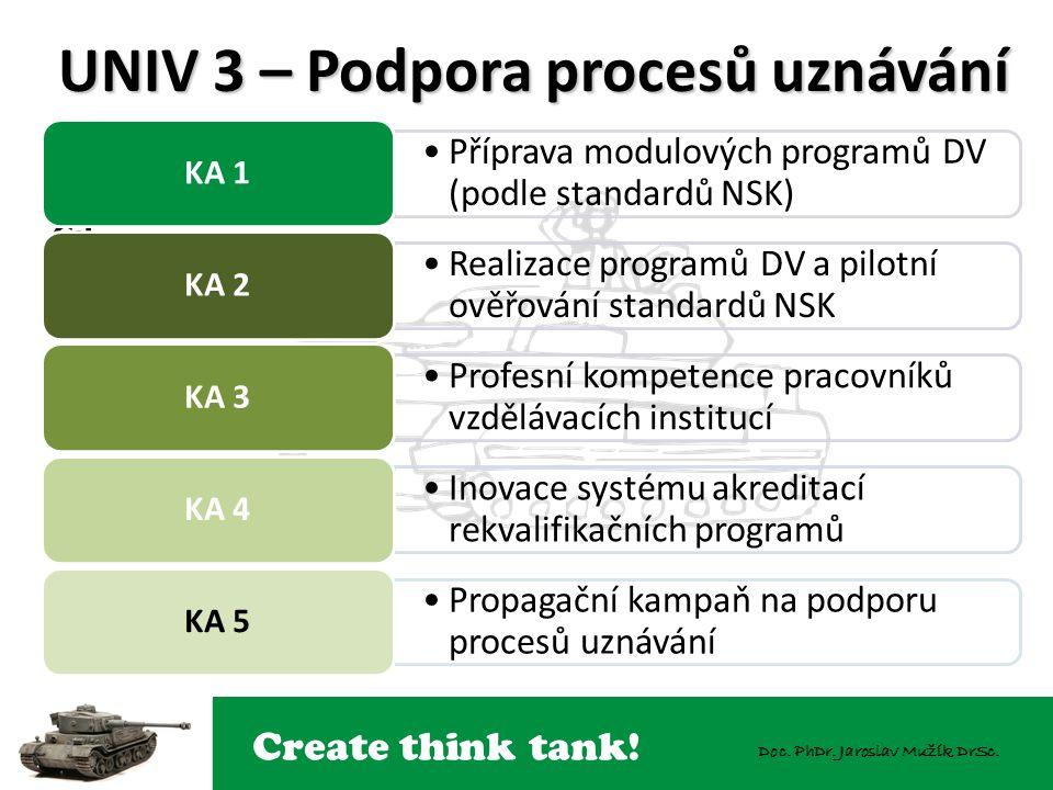 Create think tank! Doc. PhDr. Jaroslav Mužík DrSc. Cíl UNIV 3 – Podpora procesů uznávání 9 Příprava modulových programů DV (podle standardů NSK) KA 1