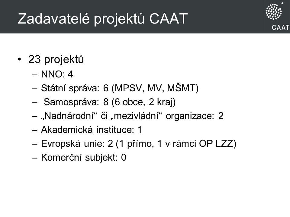 """Zadavatelé projektů CAAT 23 projektů –NNO: 4 –Státní správa: 6 (MPSV, MV, MŠMT) – Samospráva: 8 (6 obce, 2 kraj) –""""Nadnárodní či """"mezivládní organizace: 2 –Akademická instituce: 1 –Evropská unie: 2 (1 přímo, 1 v rámci OP LZZ) –Komerční subjekt: 0"""