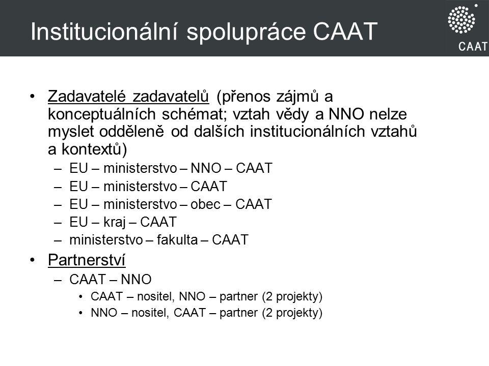 Institucionální spolupráce CAAT Zadavatelé zadavatelů (přenos zájmů a konceptuálních schémat; vztah vědy a NNO nelze myslet odděleně od dalších institucionálních vztahů a kontextů) –EU – ministerstvo – NNO – CAAT –EU – ministerstvo – CAAT –EU – ministerstvo – obec – CAAT –EU – kraj – CAAT –ministerstvo – fakulta – CAAT Partnerství –CAAT – NNO CAAT – nositel, NNO – partner (2 projekty) NNO – nositel, CAAT – partner (2 projekty)