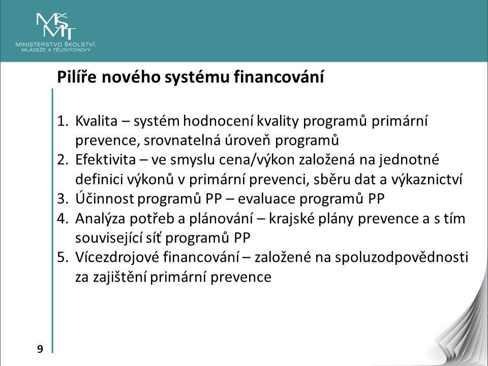 9 Pilíře nového systému financování 1.Kvalita – systém hodnocení kvality programů primární prevence, srovnatelná úroveň programů 2.Efektivita – ve smyslu cena/výkon založená na jednotné definici výkonů v primární prevenci, sběru dat a výkaznictví 3.Účinnost programů PP – evaluace programů PP 4.Analýza potřeb a plánování – krajské plány prevence a s tím související síť programů PP 5.Vícezdrojové financování – založené na spoluzodpovědnosti za zajištění primární prevence