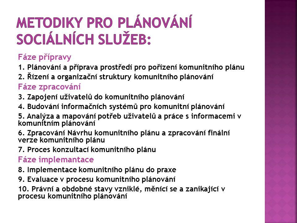 Fáze přípravy 1. Plánování a příprava prostředí pro pořízení komunitního plánu 2. Řízení a organizační struktury komunitního plánování Fáze zpracování