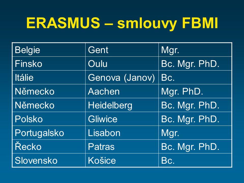 ERASMUS – smlouvy FBMI BelgieGentMgr. FinskoOuluBc. Mgr. PhD. ItálieGenova (Janov)Bc. NěmeckoAachenMgr. PhD. NěmeckoHeidelbergBc. Mgr. PhD. PolskoGliw