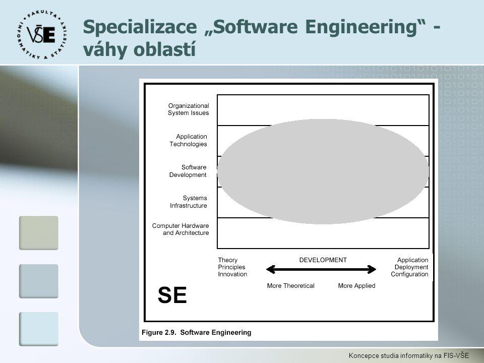 """Koncepce studia informatiky na FIS-VŠE Specializace """"Software Engineering"""" - váhy oblastí"""
