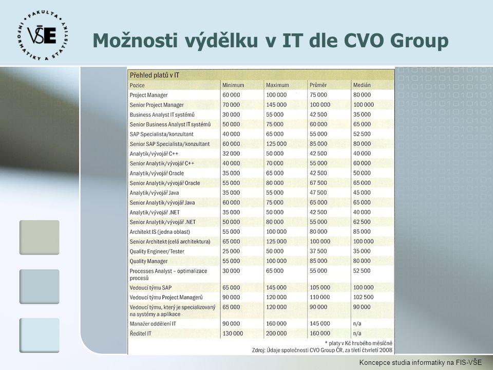 Koncepce studia informatiky na FIS-VŠE Možnosti výdělku v IT dle CVO Group