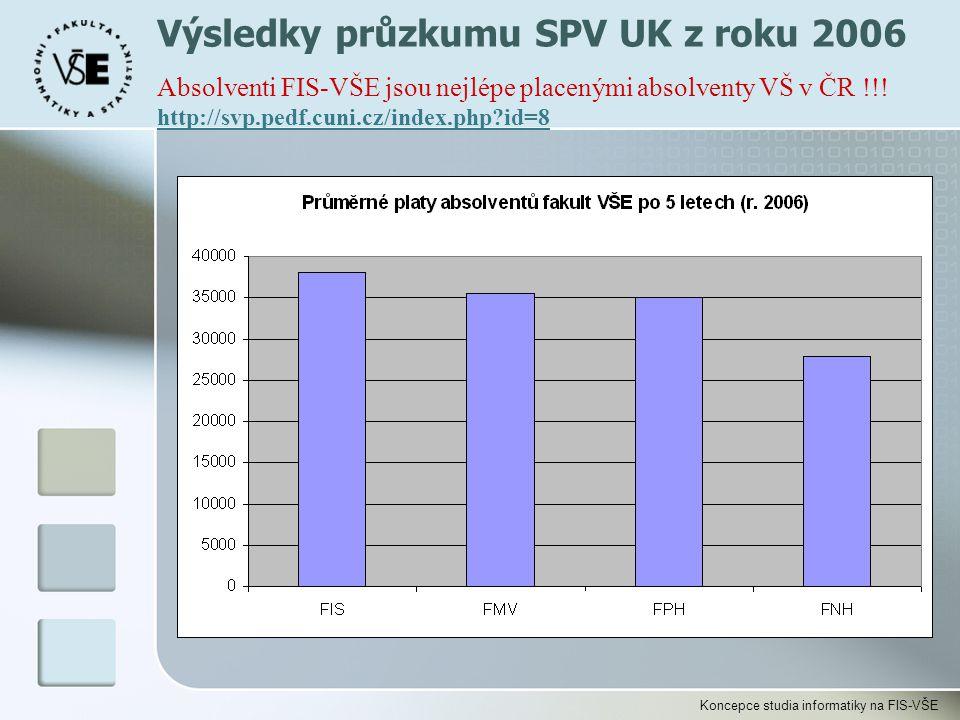 Koncepce studia informatiky na FIS-VŠE Výsledky průzkumu SPV UK z roku 2006 Absolventi FIS-VŠE jsou nejlépe placenými absolventy VŠ v ČR !!! http://sv