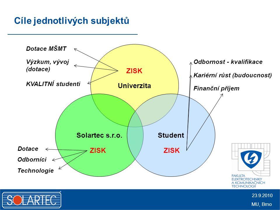 Cíle jednotlivých subjektů Univerzita Solartec s.r.o.