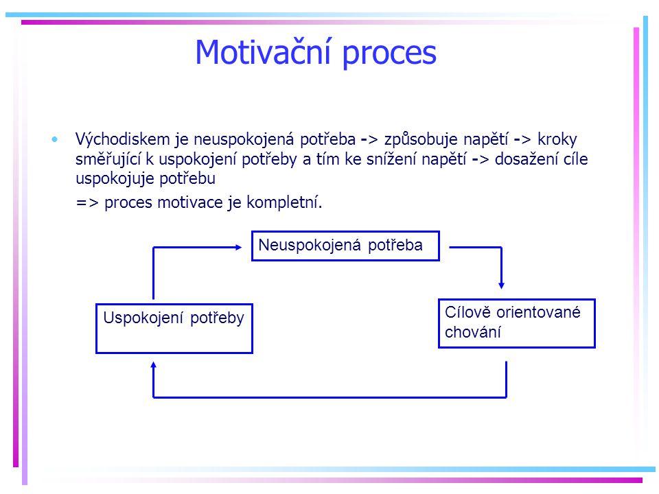 Motivační proces Východiskem je neuspokojená potřeba -> způsobuje napětí -> kroky směřující k uspokojení potřeby a tím ke snížení napětí -> dosažení cíle uspokojuje potřebu => proces motivace je kompletní.