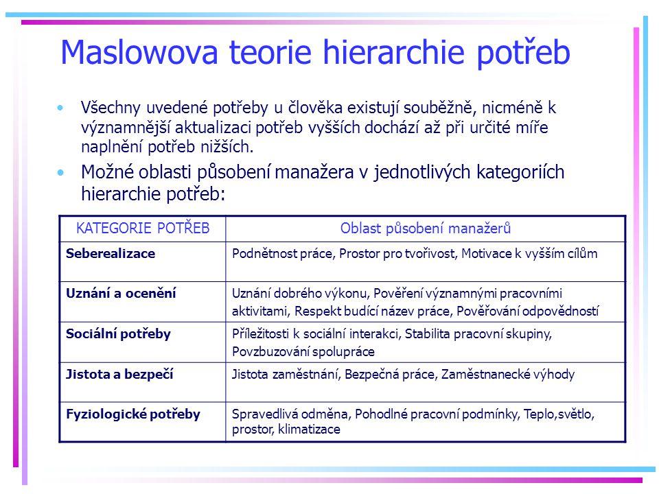 Maslowova teorie hierarchie potřeb Všechny uvedené potřeby u člověka existují souběžně, nicméně k významnější aktualizaci potřeb vyšších dochází až při určité míře naplnění potřeb nižších.