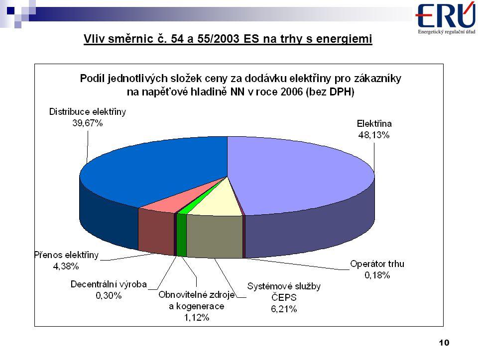 10 Vliv směrnic č. 54 a 55/2003 ES na trhy s energiemi