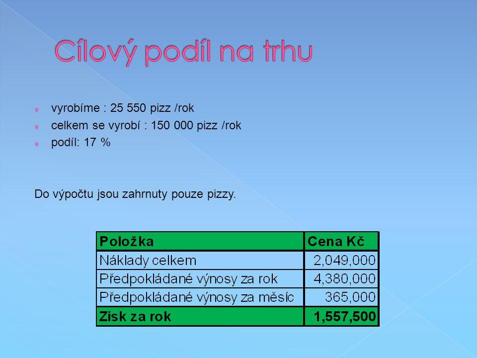  vyrobíme : 25 550 pizz /rok  celkem se vyrobí : 150 000 pizz /rok  podíl: 17 % Do výpočtu jsou zahrnuty pouze pizzy.