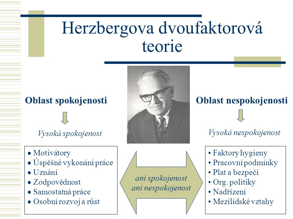 Herzbergova dvoufaktorová teorie  Motivátory  Úspěšné vykonání práce  Uznání  Zodpovědnost  Samostatná práce  Osobní rozvoj a růst Faktory hygieny Pracovní podmínky Plat a bezpečí Org.