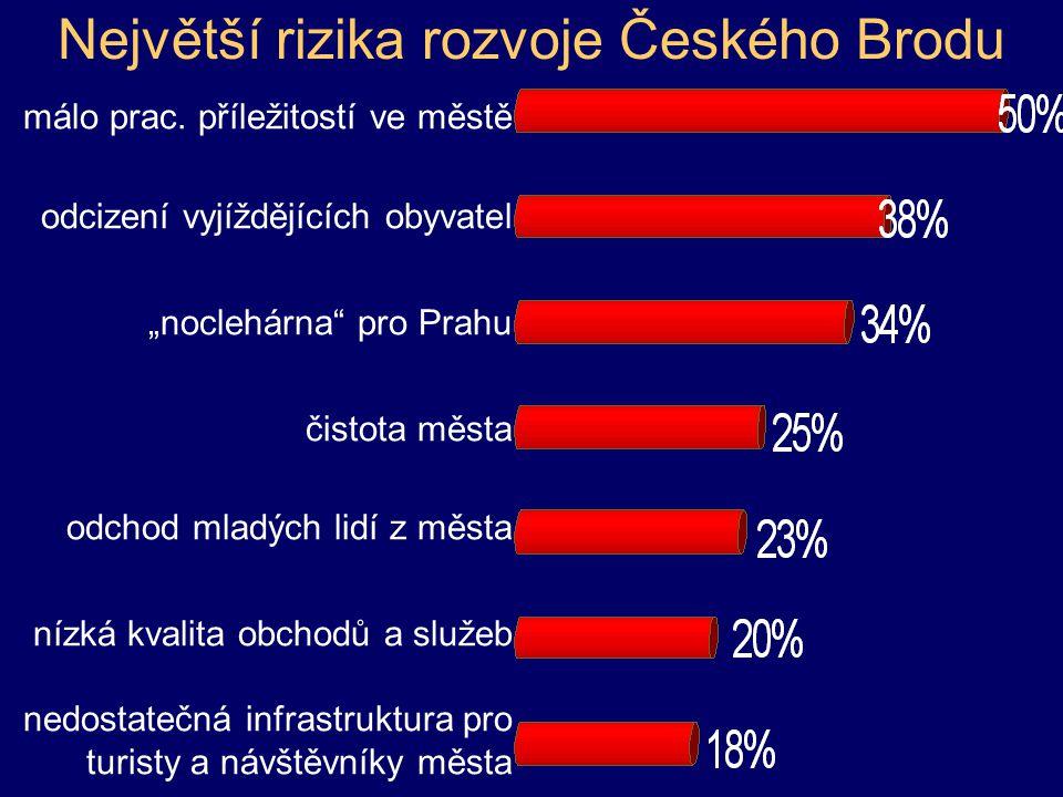 Největší rizika rozvoje Českého Brodu málo prac.