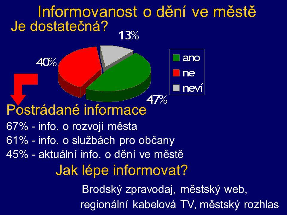 Postrádané informace 67% - info. o rozvoji města 61% - info.