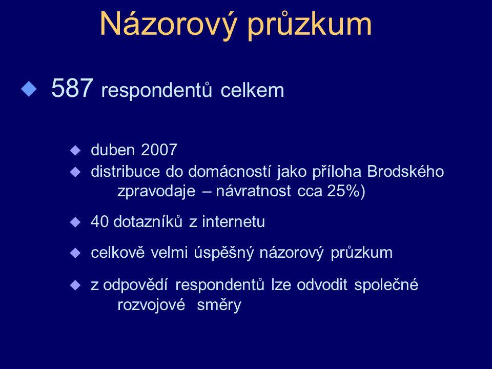 Názorový průzkum  587 respondentů celkem u duben 2007 u distribuce do domácností jako příloha Brodského zpravodaje – návratnost cca 25%) u 40 dotazníků z internetu u celkově velmi úspěšný názorový průzkum u z odpovědí respondentů lze odvodit společné rozvojové směry