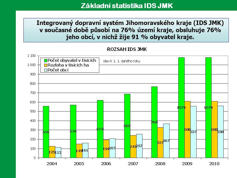 Integrovaný dopravní systém Jihomoravského kraje (IDS JMK) v současné době působí na 76% území kraje, obsluhuje 76% jeho obcí, v nichž žije 91 % obyva