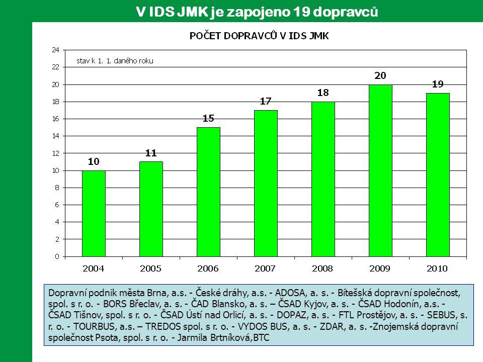 Po č et linek IDS JMK Do IDS JMK je zahrnuto mimo městské dopravy v Brně dalších 7 městských doprav.