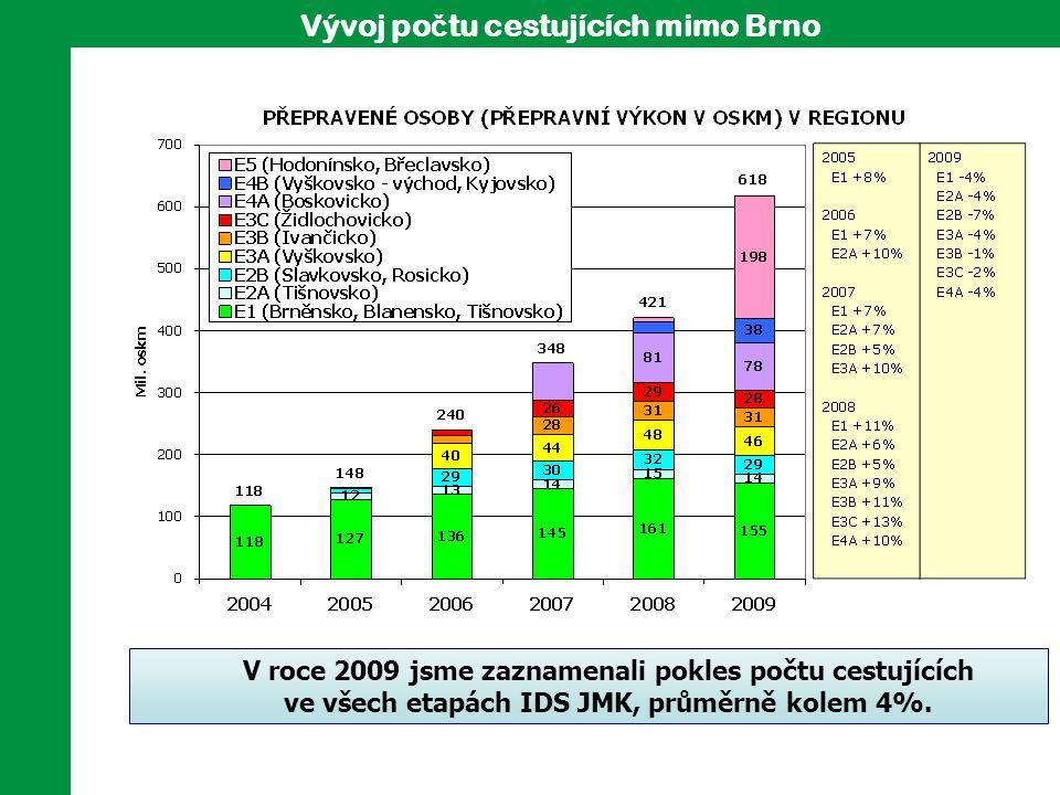 Vývoj po č tu cestujících mimo Brno V roce 2009 jsme zaznamenali pokles počtu cestujících ve všech etapách IDS JMK, průměrně kolem 4%.