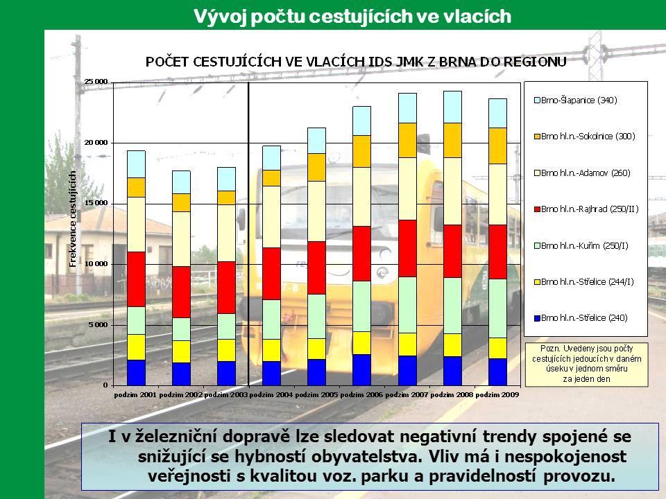 Vývoj po č tu cestujících ve vlacích I v železniční dopravě lze sledovat negativní trendy spojené se snižující se hybností obyvatelstva. Vliv má i nes