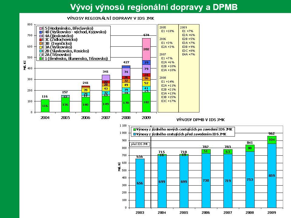 Spokojenost cestujících Spokojenost cestujících s IDS JMK má dlouhodobě rostoucí trend.