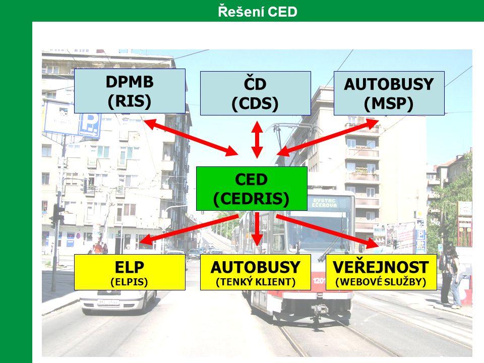 CED (CEDRIS) DPMB (RIS) ČD (CDS) AUTOBUSY (MSP) ELP (ELPIS) AUTOBUSY (TENKÝ KLIENT) VEŘEJNOST (WEBOVÉ SLUŽBY) Řešení CED