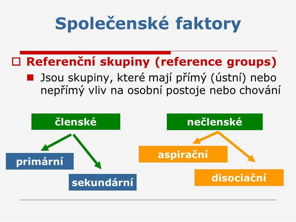 Společenské faktory  Referenční skupiny (reference groups) Jsou skupiny, které mají přímý (ústní) nebo nepřímý vliv na osobní postoje nebo chování členské nečlenské primární aspirační sekundární disociační