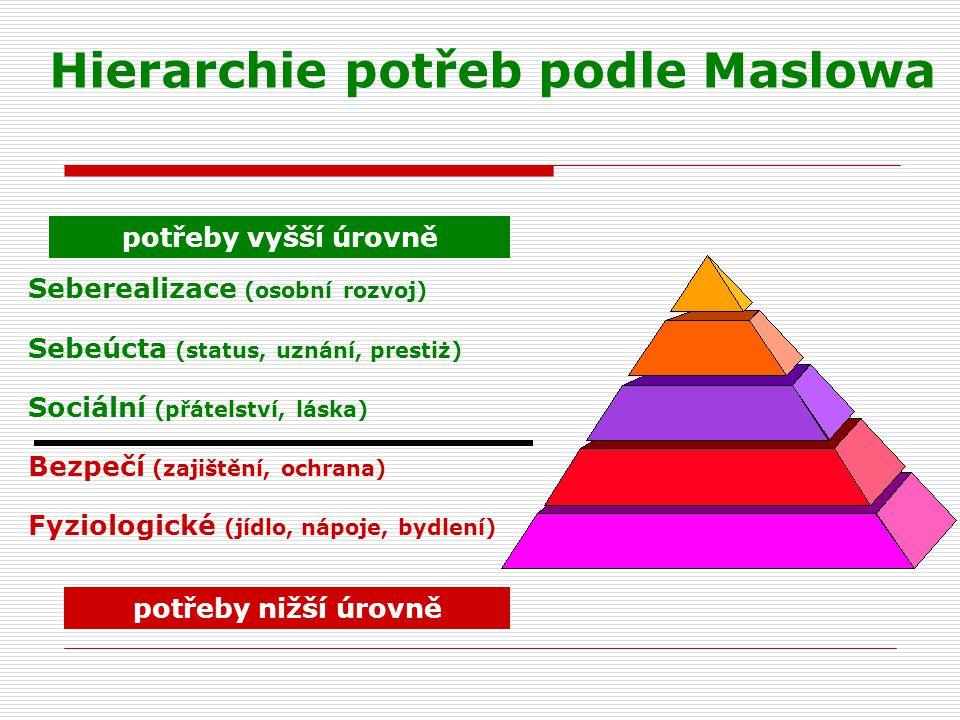 Hierarchie potřeb podle Maslowa Seberealizace (osobní rozvoj) Sebeúcta (status, uznání, prestiż) Sociální (přátelství, láska) Bezpečí (zajištění, ochrana) Fyziologické (jídlo, nápoje, bydlení) potřeby nižší úrovně potřeby vyšší úrovně