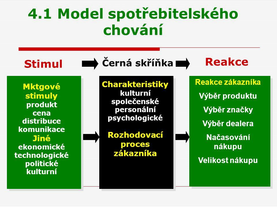 4.1 Model spotřebitelského chování Mktgové stimuly produkt cena distribuce komunikace Jiné ekonomické technologické politické kulturní Charakteristiky kulturní společenské personální psychologické Rozhodovací proces zákazníka Reakce zákazníka Výběr produktu Výběr značky Výběr dealera Načasování nákupu Velikost nákupu Stimul Černá skříňka Reakce