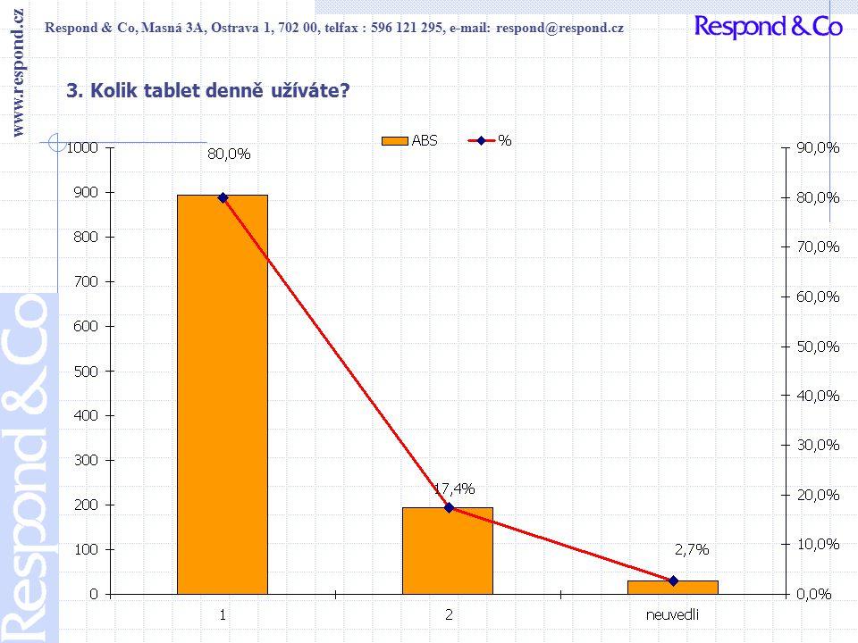 Respond & Co, Masná 3A, Ostrava 1, 702 00, telfax : 596 121 295, e-mail: respond@respond.cz www.respond.cz 4.