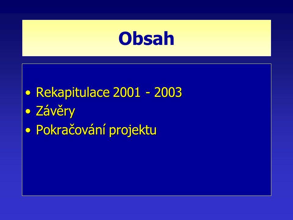Obsah Rekapitulace 2001 - 2003Rekapitulace 2001 - 2003 ZávěryZávěry Pokračování projektuPokračování projektu