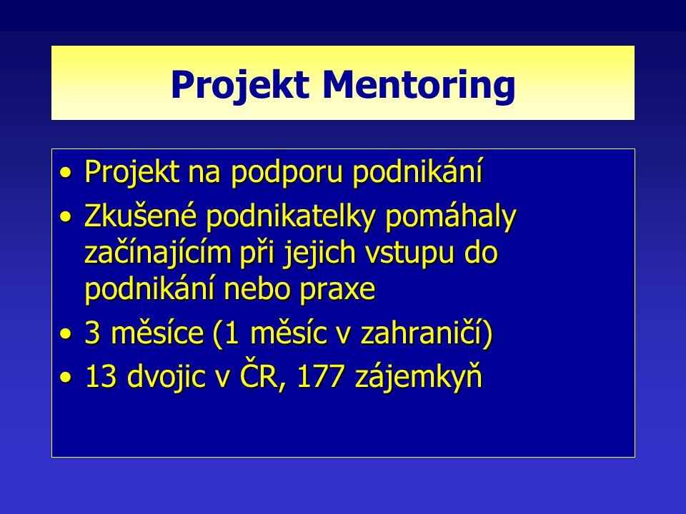 Projekt Mentoring Projekt na podporu podnikáníProjekt na podporu podnikání Zkušené podnikatelky pomáhaly začínajícím při jejich vstupu do podnikání nebo praxeZkušené podnikatelky pomáhaly začínajícím při jejich vstupu do podnikání nebo praxe 3 měsíce (1 měsíc v zahraničí)3 měsíce (1 měsíc v zahraničí) 13 dvojic v ČR, 177 zájemkyň13 dvojic v ČR, 177 zájemkyň