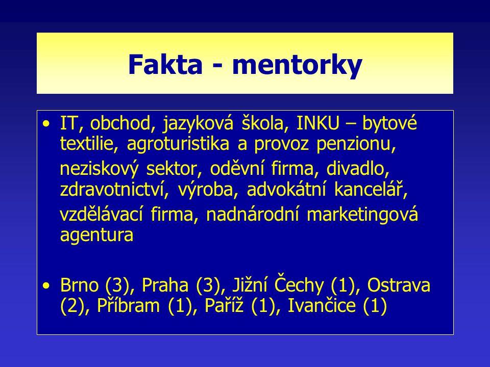 Fakta - mentorky IT, obchod, jazyková škola, INKU – bytové textilie, agroturistika a provoz penzionu, neziskový sektor, oděvní firma, divadlo, zdravotnictví, výroba, advokátní kancelář, vzdělávací firma, nadnárodní marketingová agentura Brno (3), Praha (3), Jižní Čechy (1), Ostrava (2), Příbram (1), Paříž (1), Ivančice (1)