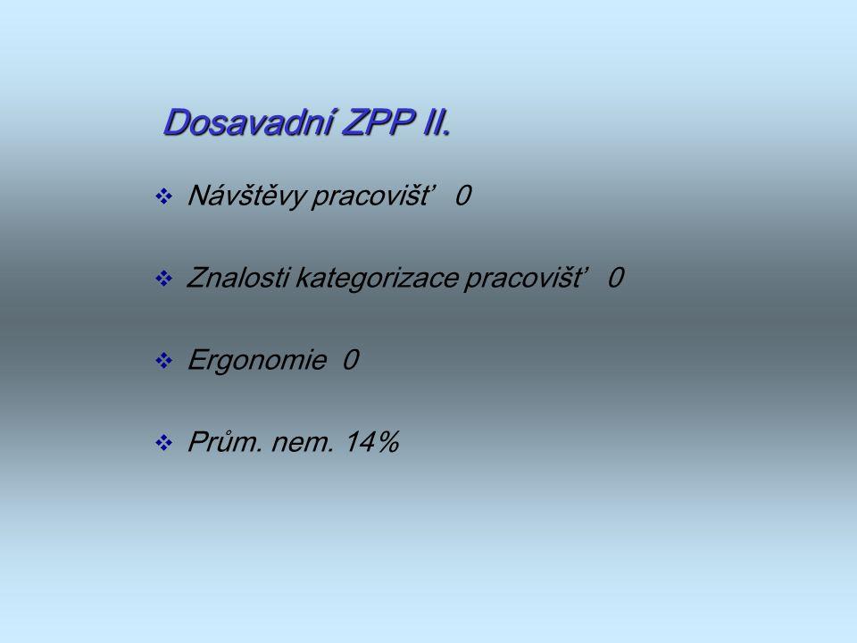 Dosavadní ZPP II.  Návštěvy pracovišť 0  Znalosti kategorizace pracovišť 0  Ergonomie 0  Prům. nem. 14%