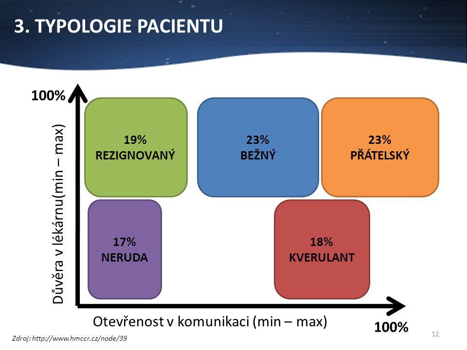 3. TYPOLOGIE PACIENTU 12 100% Otevřenost v komunikaci (min – max) 100% Důvěra v lékárnu(min – max) 23% PŘÁTELSKÝ 23% BEŽNÝ 19% REZIGNOVANÝ 17% NERUDA