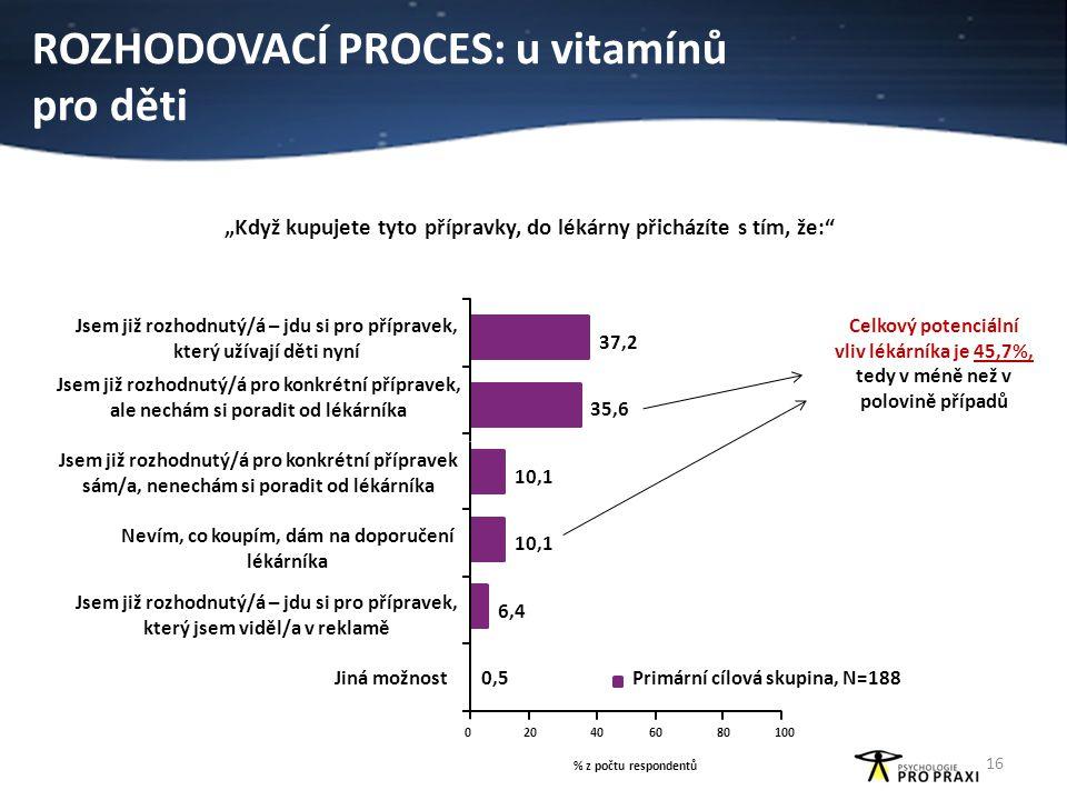 """ROZHODOVACÍ PROCES: u vitamínů pro děti """"Když kupujete tyto přípravky, do lékárny přicházíte s tím, že:"""" Celkový potenciální vliv lékárníka je 45,7%,"""