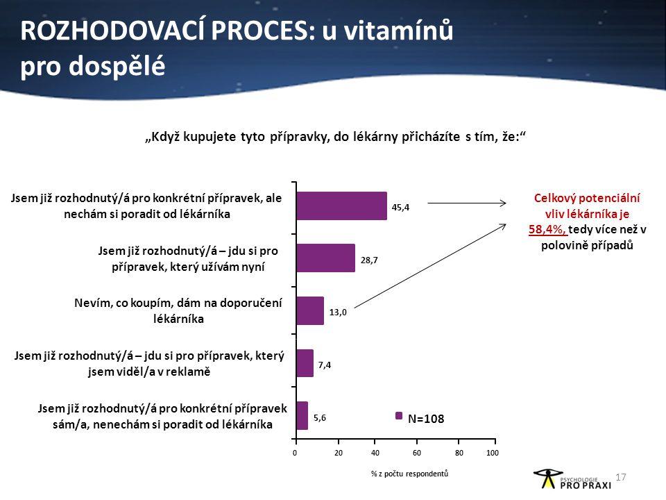 """ROZHODOVACÍ PROCES: u vitamínů pro dospělé """"Když kupujete tyto přípravky, do lékárny přicházíte s tím, že:"""" Celkový potenciální vliv lékárníka je 58,4"""