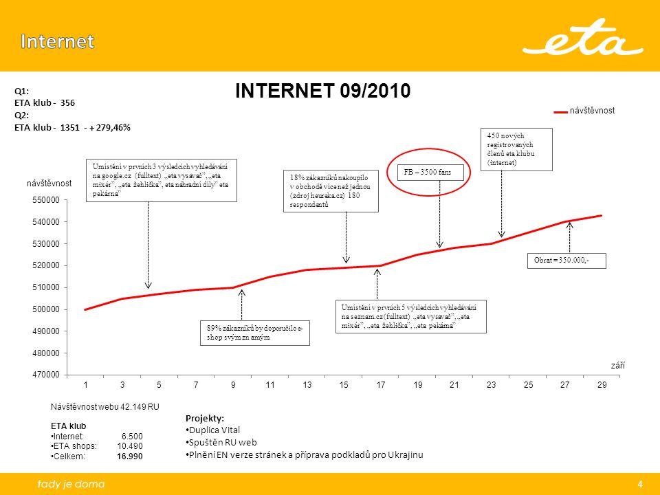 """4 450 nových registrovaných členů eta klubu (internet) 18% zákazníků nakoupilo v obchodě více než jednou (zdroj heureka.cz) 180 respondentů Umístění v prvních 3 výsledcích vyhledávání na google.cz (fulltext) """"eta vysavač , """"eta mixér , """"eta žehlička , eta náhradní díly eta pekárna FB – 3500 fans návštěvnost září Návštěvnost webu 42.149 RU ETA klub Internet: 6.500 ETA shops: 10.490 Celkem:16.990 Projekty: Duplica Vital Spuštěn RU web Plnění EN verze stránek a příprava podkladů pro Ukrajinu Q1: ETA klub - 356 Q2: ETA klub - 1351 - + 279,46%"""