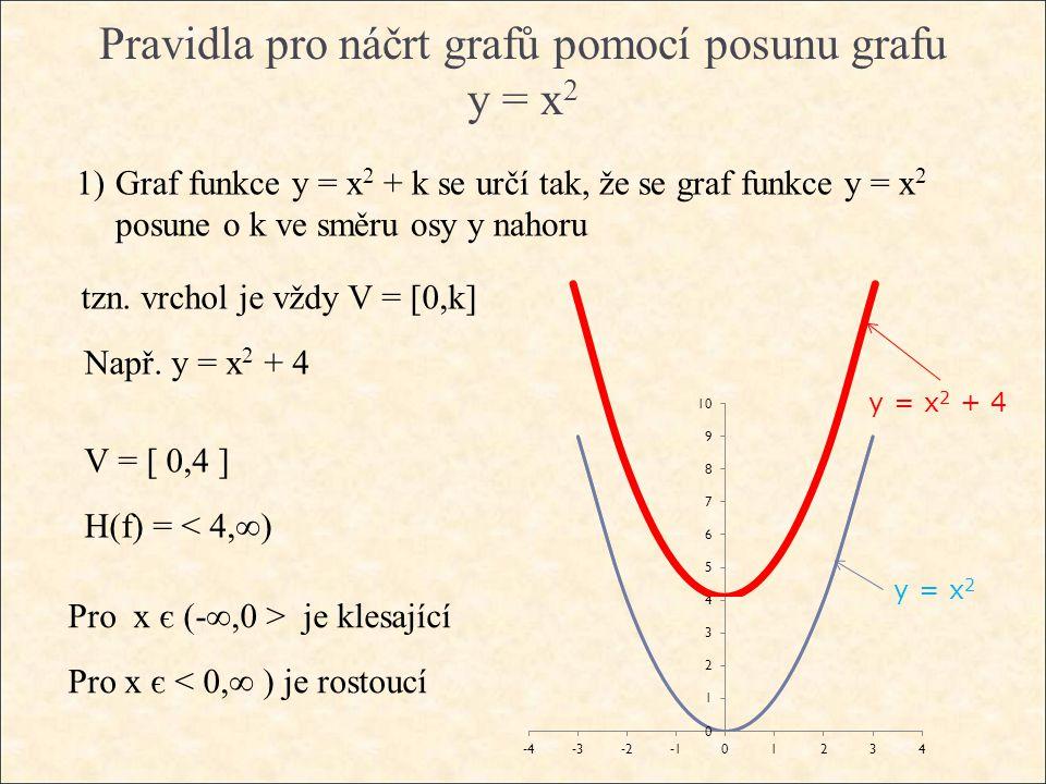 Pravidla pro náčrt grafů pomocí posunu grafu y = x 2 1)Graf funkce y = x 2 + k se určí tak, že se graf funkce y = x 2 posune o k ve směru osy y nahoru tzn.